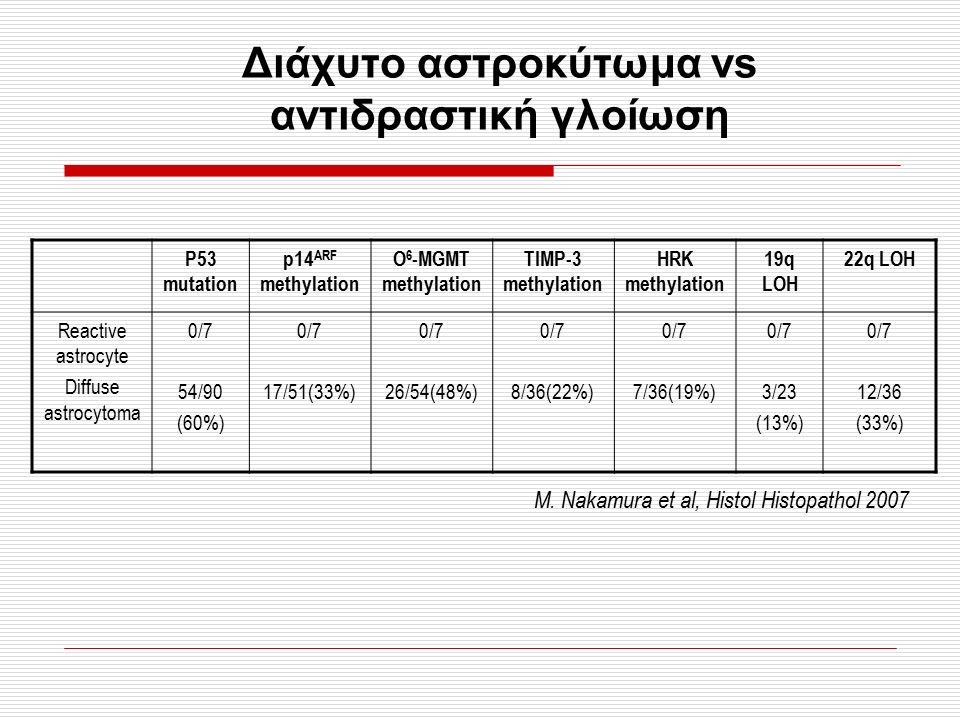 Διάχυτο αστροκύτωμα vs αντιδραστική γλοίωση M. Nakamura et al, Histol Histopathol 2007 P53 mutation p14 ΑRF methylation O 6 -MGMT methylation TIMP-3 m