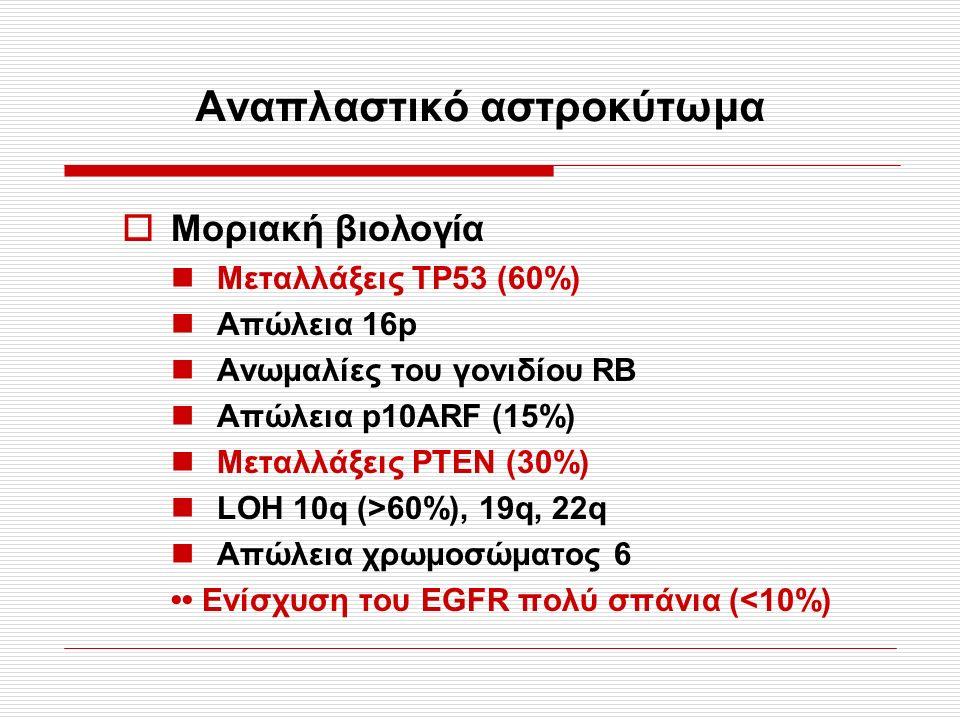 Αναπλαστικό αστροκύτωμα  Μοριακή βιολογία Μεταλλάξεις TP53 (60%) Απώλεια 16p Ανωμαλίες του γονιδίου RB Απώλεια p10ARF (15%) Μεταλλάξεις PTEN (30%) LOH 10q (>60%), 19q, 22q Απώλεια χρωμοσώματος 6 Ενίσχυση του EGFR πολύ σπάνια (<10%)