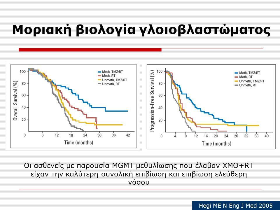 Μοριακή βιολογία γλοιοβλαστώματος Οι ασθενείς με παρουσία MGMT μεθυλίωσης που έλαβαν ΧΜΘ+RT είχαν την καλύτερη συνολική επιβίωση και επιβίωση ελεύθερη νόσου Hegi ME N Eng J Med 2005