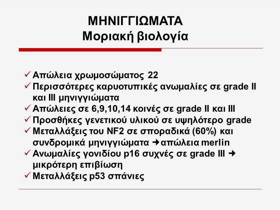 ΜΗΝΙΓΓΙΩΜΑΤΑ Μοριακή βιολογία Απώλεια χρωμοσώματος 22 Περισσότερες καρυοτυπικές ανωμαλίες σε grade II και ΙΙΙ μηνιγγιώματα Απώλειες σε 6,9,10,14 κοινές σε grade II και ΙΙΙ Προσθήκες γενετικού υλικού σε υψηλότερο grade Μεταλλάξεις του NF2 σε σποραδικά (60%) και συνδρομικά μηνιγγιώματα απώλεια merlin Ανωμαλίες γονιδίου p16 συχνές σε grade III μικρότερη επιβίωση Μεταλλάξεις p53 σπάνιες
