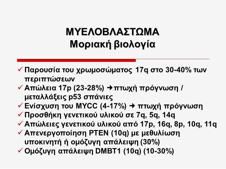 ΜΥΕΛΟΒΛΑΣΤΩΜΑ Μοριακή βιολογία Παρουσία του χρωμοσώματος 17q στο 30-40% των περιπτώσεων Απώλεια 17p (23-28%) πτωχή πρόγνωση / μεταλλάξεις p53 σπάνιες Ενίσχυση του MYCC (4-17%) πτωχή πρόγνωση Προσθήκη γενετικού υλικού σε 7q, 5q, 14q Απώλειες γενετικού υλικού από 17p, 16q, 8p, 10q, 11q Απενεργοποίηση ΡΤΕΝ (10q) με μεθυλίωση υποκινητή ή ομόζυγη απάλειψη (30%) Ομόζυγη απάλειψη DMBT1 (10q) (10-30%)