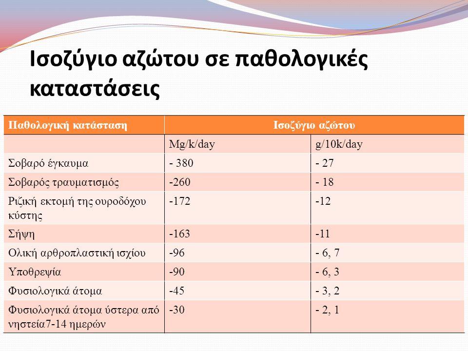 Ισοζύγιο αζώτου σε παθολογικές καταστάσεις Παθολογική κατάστασηΙσοζύγιο αζώτου Mg/k/dayg/10k/day Σοβαρό έγκαυμα- 380- 27 Σοβαρός τραυματισμός-260- 18
