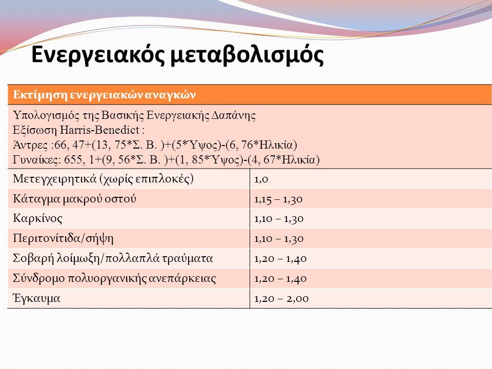 Μεταβολισμός πρωτεϊνών Διαταραχές στον μεταβολισμό αζώτου (-35gr/ημέρα) απώλεια άλιπης μάζας σώματος (-1kg/ημέρα) διαταραχή της ανοσολογικής αντίδρασης αύξηση νοσηρότητας & θνησιμότητας Επηρεάζεται από τη σοβαρότητα της νόσου ή του τραύματος (μέγιστη μετά από 5-7 ημέρες)