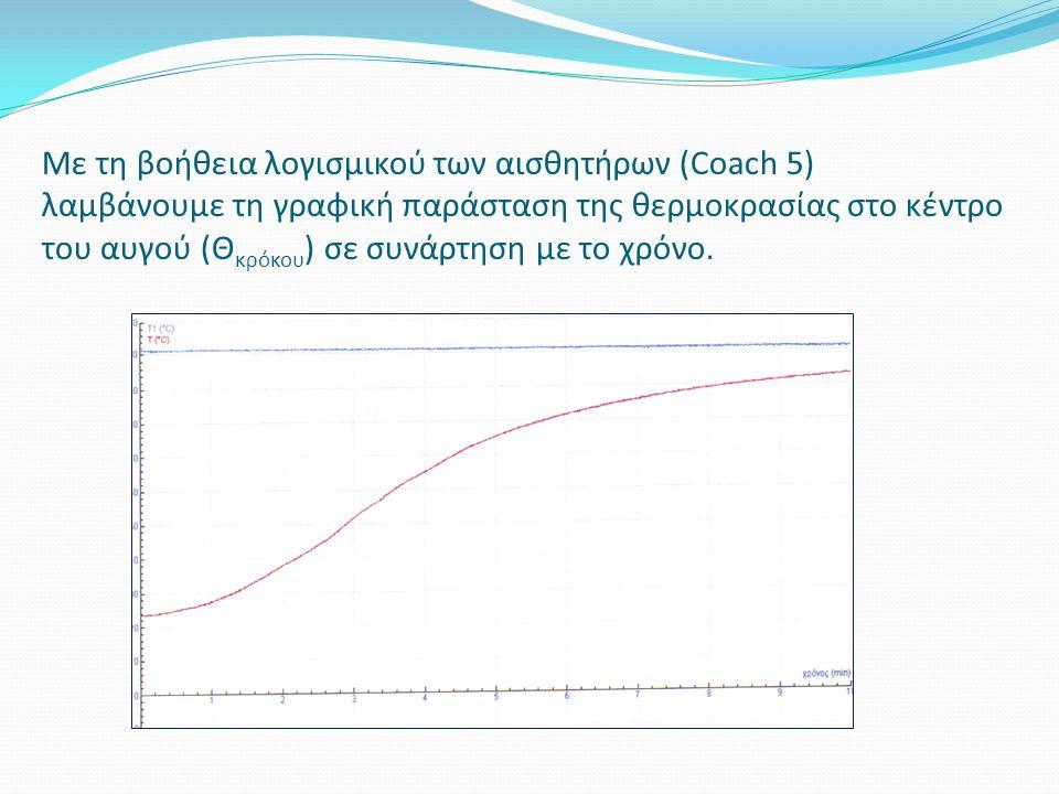 Με τη βοήθεια λογισμικού των αισθητήρων (Coach 5) λαμβάνουμε τη γραφική παράσταση της θερμοκρασίας στο κέντρο του αυγού (Θ κρόκου ) σε συνάρτηση με το χρόνο.