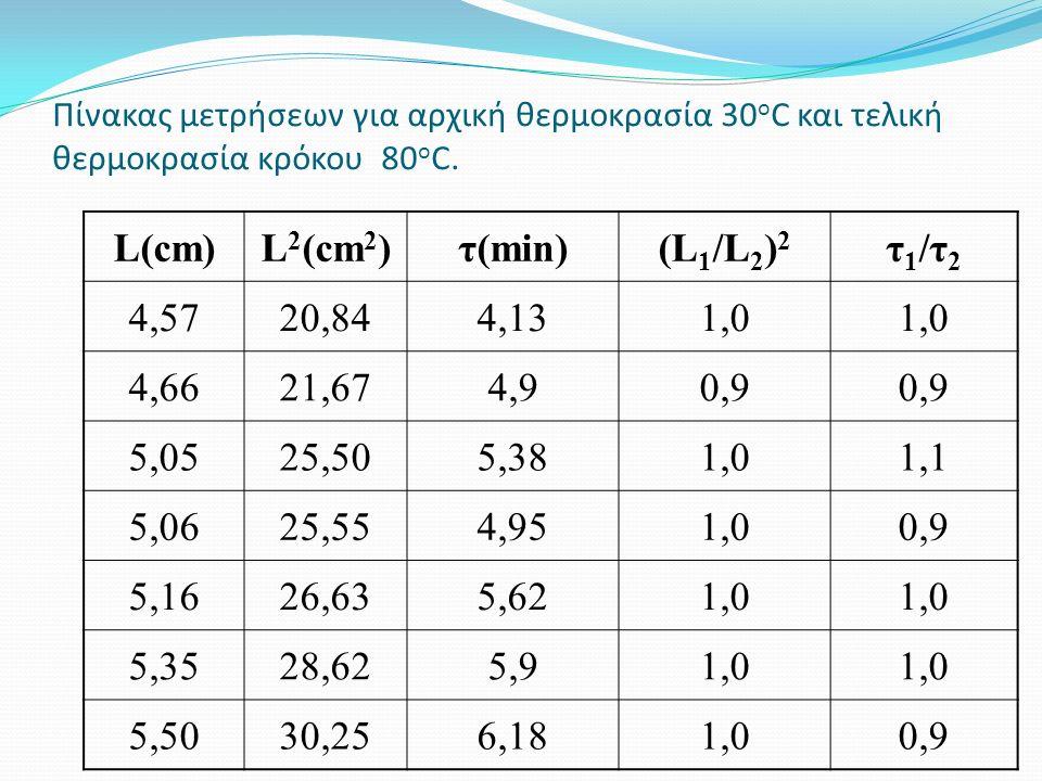 Πίνακας μετρήσεων για αρχική θερμοκρασία 30 o C και τελική θερμοκρασία κρόκου 80 o C.