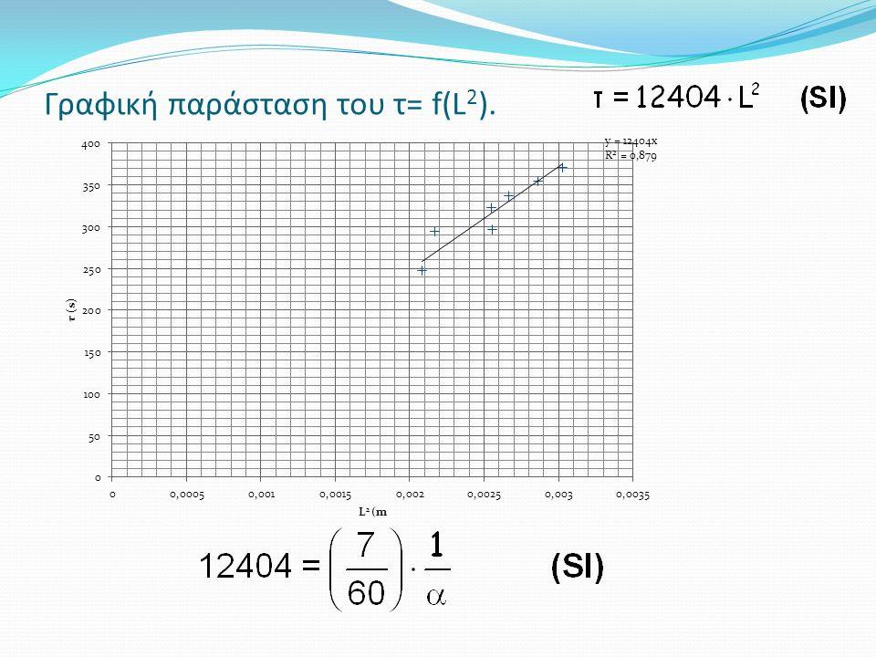 Γραφική παράσταση του τ= f(L 2 ).