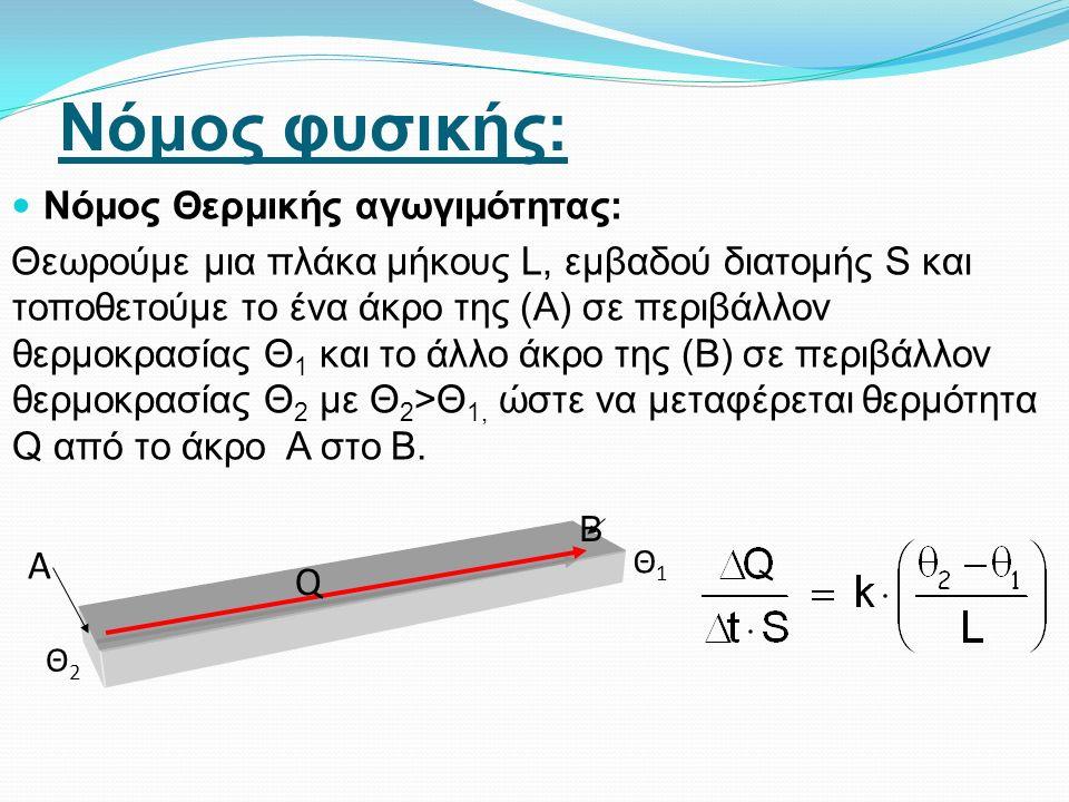 Νόμος φυσικής: Νόμος Θερμικής αγωγιμότητας: Θεωρούμε μια πλάκα μήκους L, εμβαδού διατομής S και τοποθετούμε το ένα άκρο της (Α) σε περιβάλλον θερμοκρασίας Θ 1 και το άλλο άκρο της (Β) σε περιβάλλον θερμοκρασίας Θ 2 με Θ 2 >Θ 1, ώστε να μεταφέρεται θερμότητα Q από το άκρο Α στο Β.
