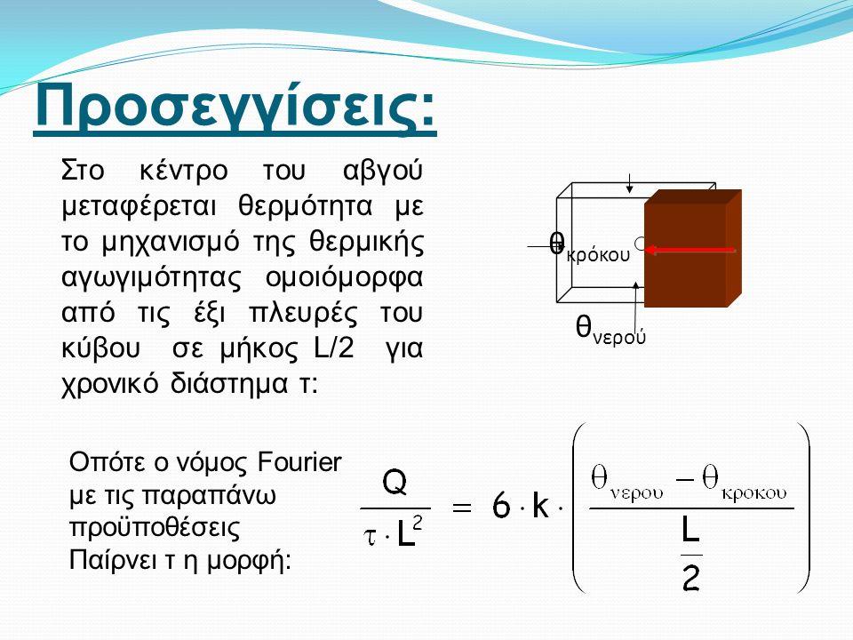 Νόμος φυσικής: Νόμος Θερμιδομετρίας:Q= m c Δθ Θεωρούμε ότι μετά από χρονικό διάστημα τ όλο το αβγό αποκτά την ίδια θερμοκρασία και ίση με τη θερμοκρασία του περιβάλλοντος δηλ.