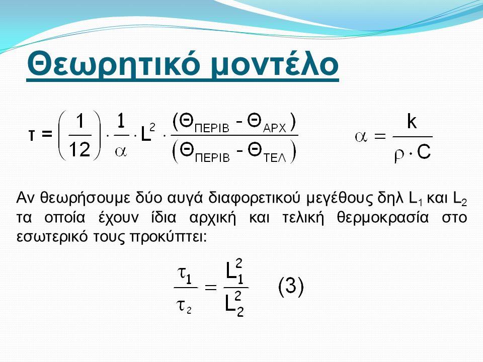 ΠΕΙΡΑΜΑΤΙΚΗ ΕΠΑΛΗΘΕΥΣΗ ΤΗΣ ΘΕΩΡΗΤΙΚΗΣ ΠΡΟΒΛΕΨΗΣ Θεωρητική πρόβλεψη: Προϋποθέσεις για την εξαγωγή της σχέσης (3): Η αρχική θερμοκρασία των δυο αβγών είναι ίδια Η τελική θερμοκρασία στο κέντρο των δυο αβγών είναι ίδια Η θερμότητα μεταφέρεται ομοιόμορφα από όλη την εξωτερική επιφάνεια του αβγού