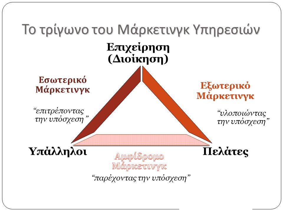To τρίγωνο του Μάρκετινγκ Υπηρεσιών Εσωτερικό Μάρκετινγκ Εξωτερικό Μάρκετινγκ Επιχείρηση (Διοίκηση) ΠελάτεςΥπάλληλοι επιτρέποντας την υπόσχεση παρέχοντας την υπόσχεση υλοποιώντας την υπόσχεση