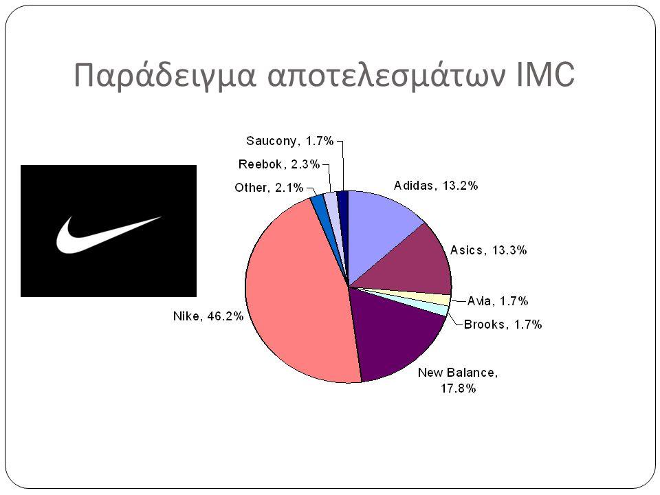 Παράδειγμα αποτελεσμάτων IMC