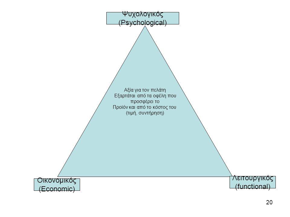 20 Αξία για τον πελάτη Εξαρτάται από τα οφέλη που προσφέρει το Προϊόν και από το κόστος του (τιμή, συντήρηση) Λειτουργικός (functional) Οικονομικός (Economic) Ψυχολογικός (Psychological)
