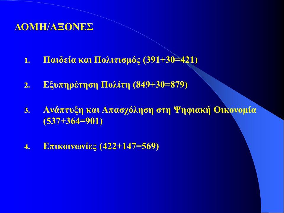 1. Παιδεία και Πολιτισμός (391+30=421) 2. Εξυπηρέτηση Πολίτη (849+30=879) 3. Ανάπτυξη και Απασχόληση στη Ψηφιακή Οικονομία (537+364=901) 4. Επικοινωνί