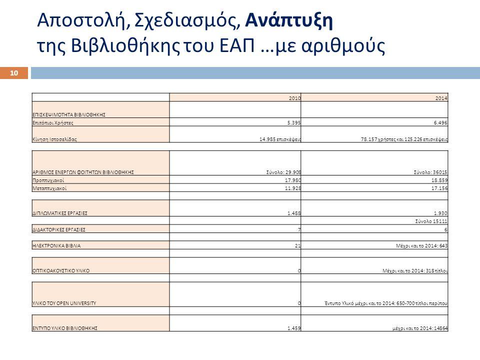 Αποστολή, Σχεδιασμός, Ανάπτυξη της Βιβλιοθήκης του ΕΑΠ … με αριθμούς 10 20102014 ΕΠΙΣΚΕΨΙΜΟΤΗΤΑ ΒΙΒΛΙΟΘΗΚΗΣ Επιτόπιοι Χρήστες5.3956.496 Κίνηση Ιστοσελίδας14.985 επισκέψεις 78.157 χρήστες και 125.226 επισκέψεις ΑΡΙΘΜΟΣ ΕΝΕΡΓΩΝ ΦΟΙΤΗΤΩΝ ΒΙΒΛΙΟΘΗΚΗΣΣύνολο: 29.908Σύνολο: 36015 Προπτυχιακοί17.98018.859 Μεταπτυχιακοί11.92817.156 ΔΙΠΛΩΜΑΤΙΚΕΣ ΕΡΓΑΣΙΕΣ1.4881.930 Σύνολο 15111 ΔΙΔΑΚΤΟΡΙΚΕΣ ΕΡΓΑΣΙΕΣ76 ΗΛΕΚΤΡΟΝΙΚΑ ΒΙΒΛΙΑ21Μέχρι και το 2014: 643 ΟΠΤΙΚΟΑΚΟΥΣΤΙΚΟ ΥΛΙΚΟ0Μέχρι και το 2014: 318 τίτλοι ΥΛΙΚΟ ΤΟΥ OPEN UNIVERSITY0Έντυπο Υλικό μέχρι και το 2014: 650-700 τίτλοι περίπου ΕΝΤΥΠΟ ΥΛΙΚΟ ΒΙΒΛΙΟΘΗΚΗΣ1.459μέχρι και το 2014: 14864