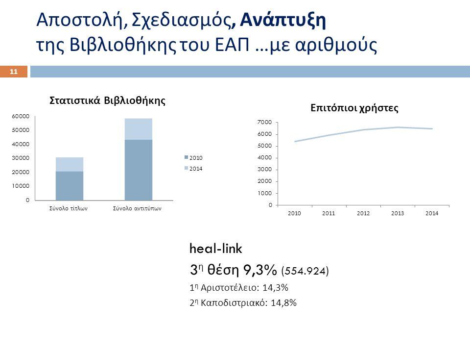 Αποστολή, Σχεδιασμός, Ανάπτυξη της Βιβλιοθήκης του ΕΑΠ … με αριθμούς 11 heal-link 3 η θέση 9,3% (554.924) 1 η Αριστοτέλειο : 14,3% 2 η Καποδιστριακό : 14,8%