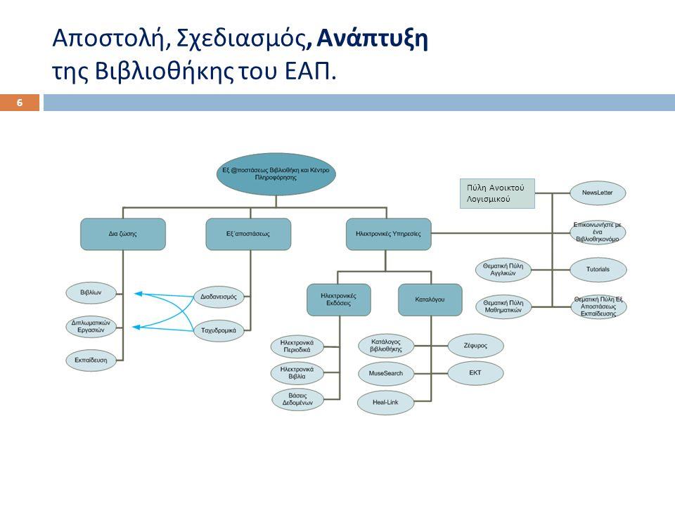 Αποστολή, Σχεδιασμός, Ανάπτυξη της Βιβλιοθήκης του ΕΑΠ. 6 Πύλη Ανοικτού Λογισμικού