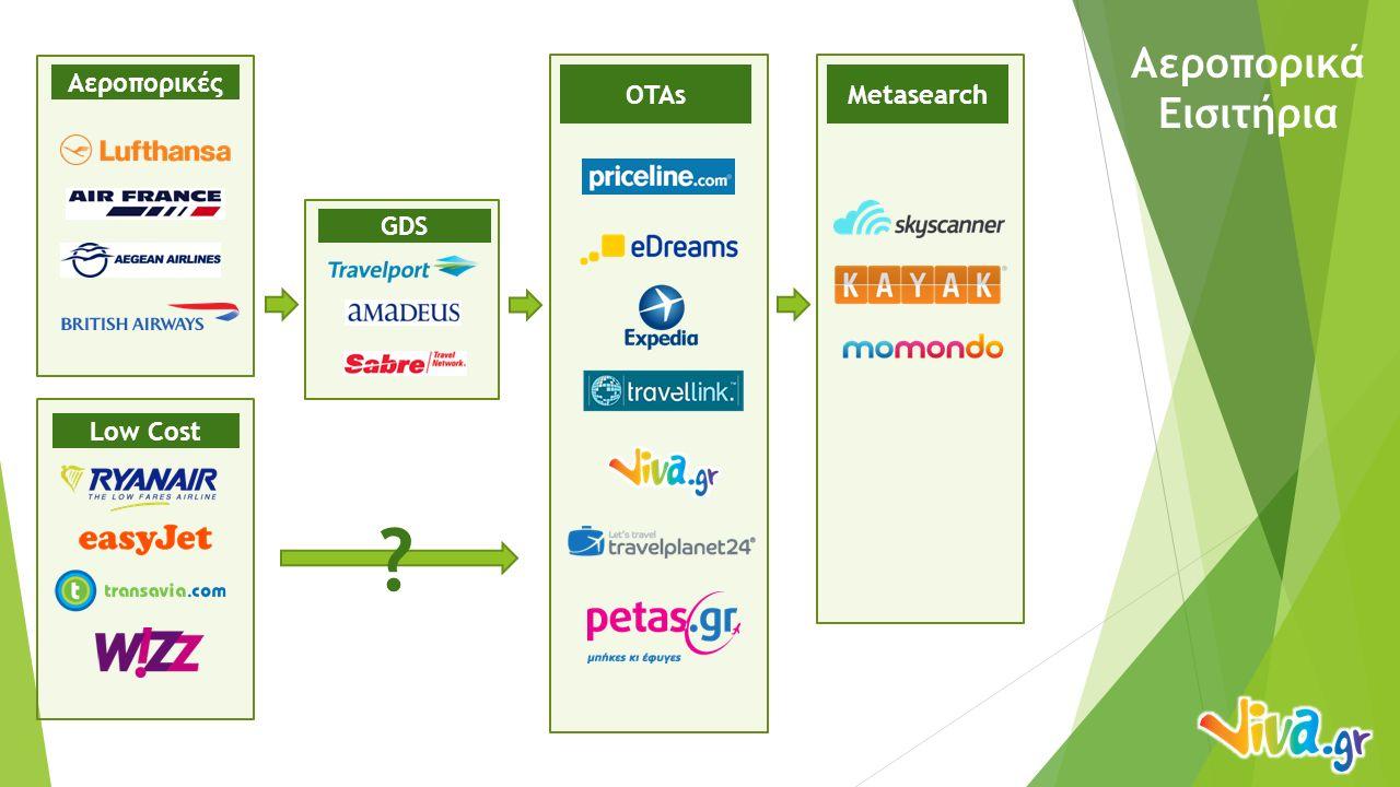 Ξενοδοχεία Metasearch Hotels PMS / CRS Channel managers OTAs / Booking sites GDS Bed Banks
