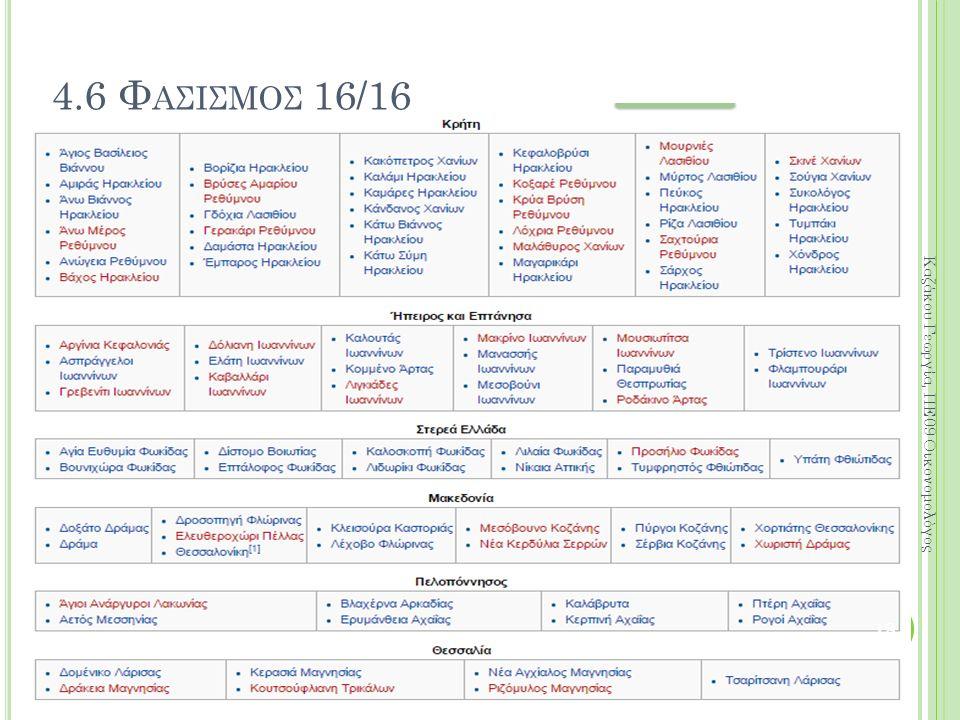 18 Καζάκου Γεωργία, ΠΕ09 Οικονομολόγος 4.6 Φ ΑΣΙΣΜΟΣ 16/16