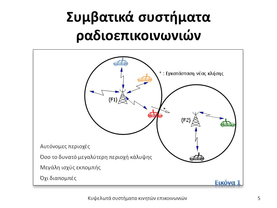 Συμβατικά συστήματα ραδιοεπικοινωνιών Κυψελωτά συστήματα κινητών επικοινωνιών5