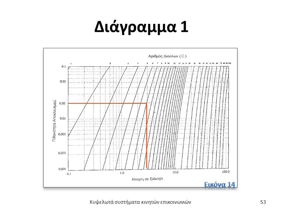 Διάγραμμα 1 Κυψελωτά συστήματα κινητών επικοινωνιών53