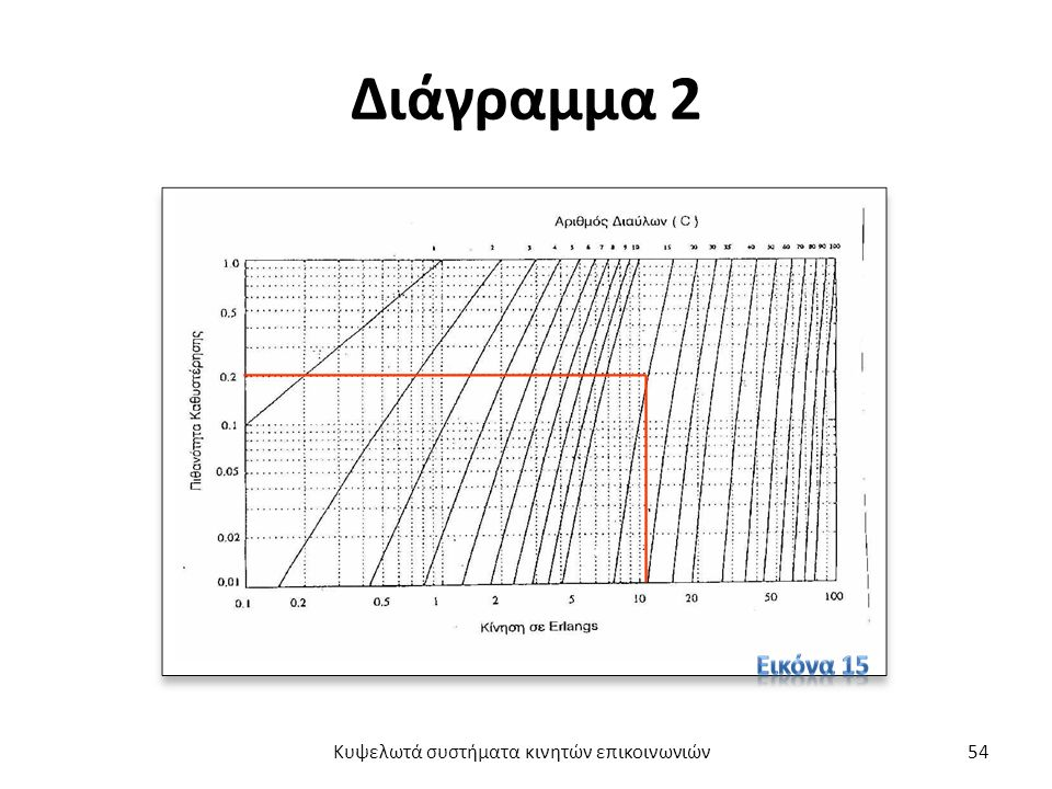 Διάγραμμα 2 Κυψελωτά συστήματα κινητών επικοινωνιών54