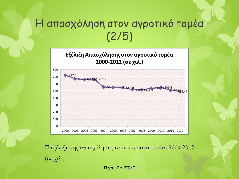 Η απασχόληση στον αγροτικό τομέα (2/5) Η εξέλιξη της απασχόλησης στον αγροτικό τομέα, 2000-2012 (σε χιλ.) Πηγή: ΕΛ.ΣΤΑΤ