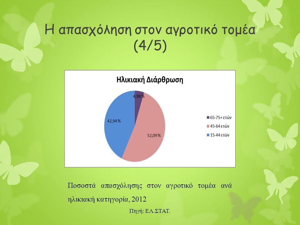 Η απασχόληση στον αγροτικό τομέα (4/5) Ποσοστά απασχόλησης στον αγροτικό τομέα ανά ηλικιακή κατηγορία, 2012 Πηγή: ΕΛ.ΣΤΑΤ.