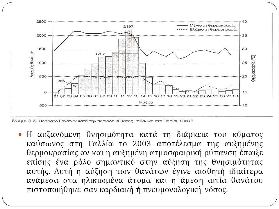 Η αυξανόμενη θνησιμότητα κατά τη διάρκεια του κύματος καύσωνος στη Γαλλία το 2003 αποτέλεσμα της αυξημένης θερμοκρασίας αν και η αυξημένη ατμοσφαιρική ρύπανση έπαιξε επίσης ένα ρόλο σημαντικό στην αύξηση της θνησιμότητας αυτής.