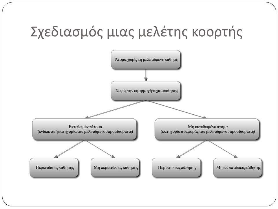 Σχεδιασμός μιας μελέτης κοορτής