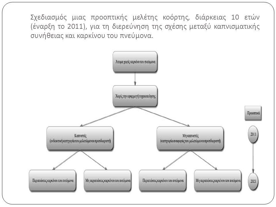 Σχεδιασμός μιας προοπτικής μελέτης κοόρτης, διάρκειας 10 ετών ( έναρξη το 2011), για τη διερεύνηση της σχέσης μεταξύ καπνισματικής συνήθειας και καρκίνου του πνεύμονα.