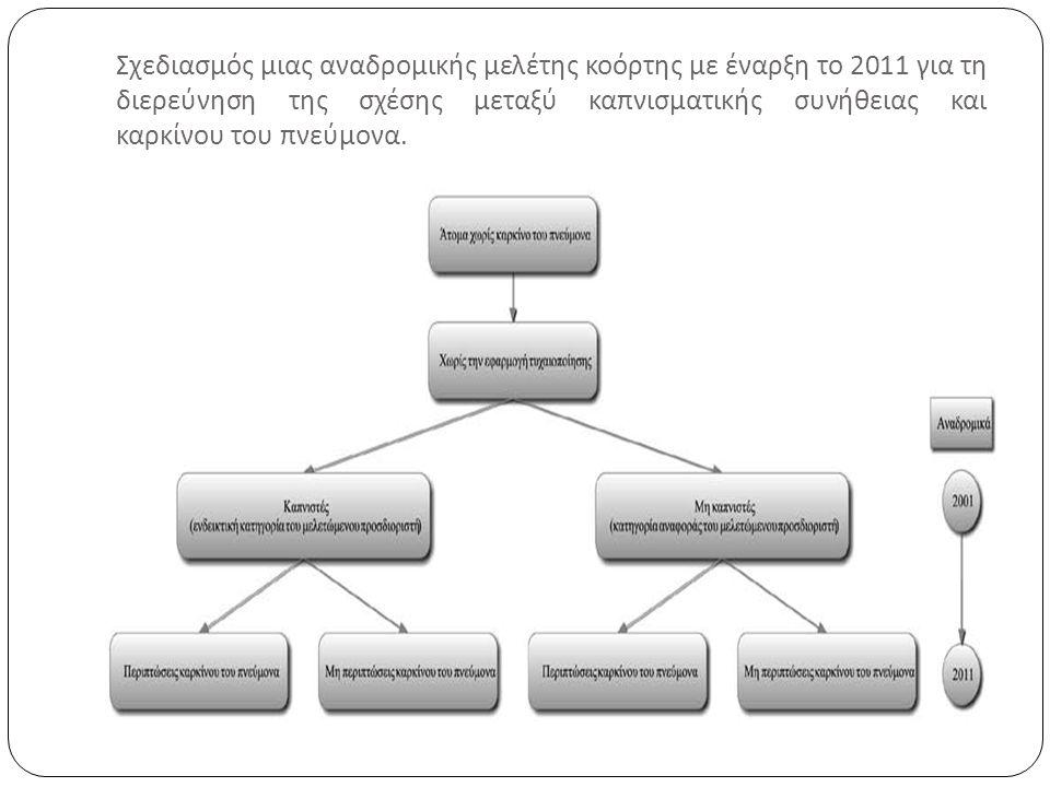Σχεδιασμός μιας αναδρομικής μελέτης κοόρτης με έναρξη το 2011 για τη διερεύνηση της σχέσης μεταξύ καπνισματικής συνήθειας και καρκίνου του πνεύμονα.