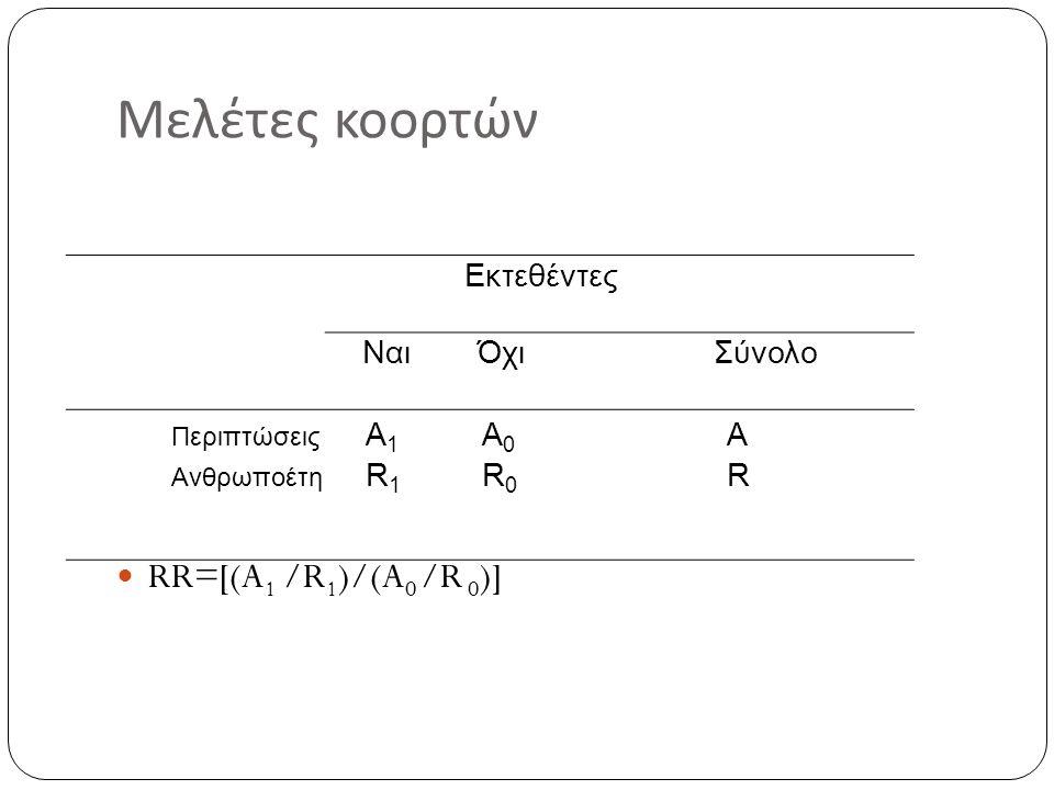 Μελέτες κοορτών RR=[(A 1 /R 1 )/(A 0 /R 0 )] Εκτεθέντες ΝαιΌχιΣύνολο Περιπτώσεις Ανθρωποέτη A1R1A1R1 A0R0A0R0 ARAR