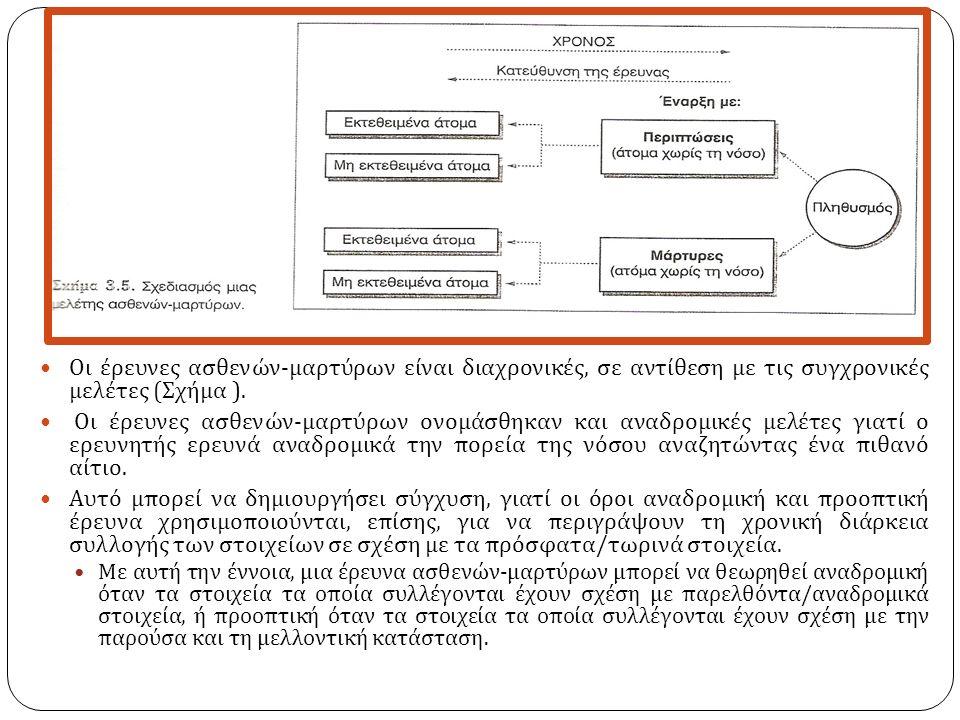 Οι έρευνες ασθενών - μαρτύρων είναι διαχρονικές, σε αντίθεση με τις συγχρονικές μελέτες ( Σχήμα ).