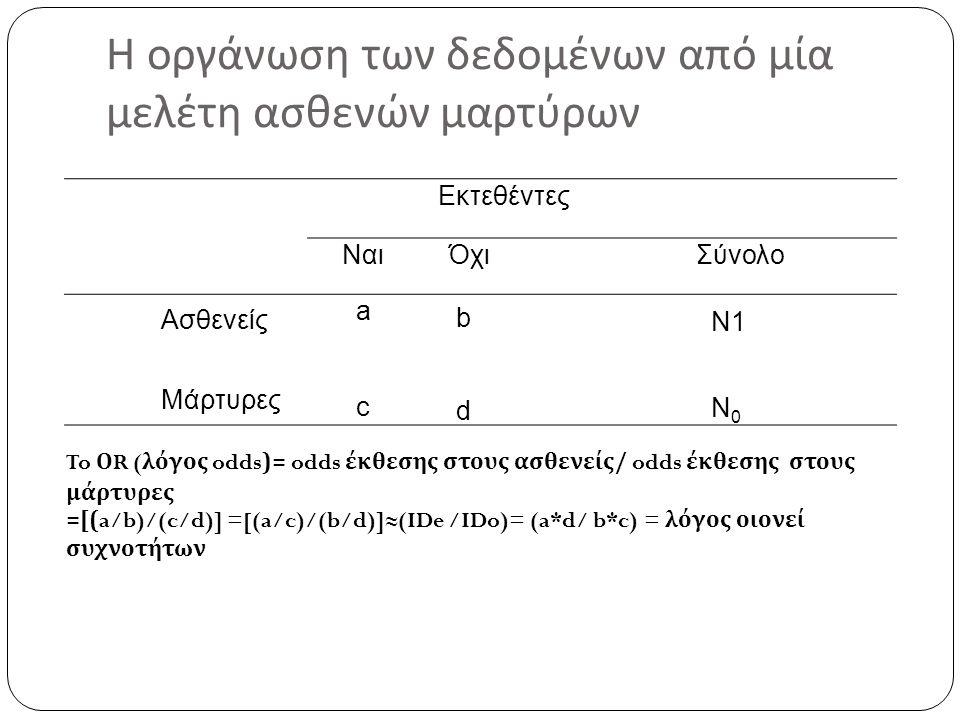 Η οργάνωση των δεδομένων από μία μελέτη ασθενών μαρτύρων Εκτεθέντες ΝαιΌχιΣύνολο Ασθενείς Μάρτυρες acac bdbd Ν1 Ν 0 To Ο R ( λόγος odds)= odds έκθεσης στους ασθενείς / odds έκθεσης στους μάρτυρες =[(a/b)/(c/d)] =[(a/c)/(b/d)]≈(IDe /IDo)= (a*d/ b*c) = λόγος οιονεί συχνοτήτων