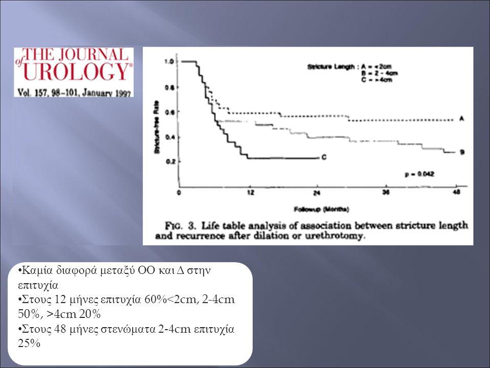 Καμία διαφορά μεταξύ ΟΟ και Δ στην επιτυχία Στους 12 μήνες επιτυχία 60% 4cm 20% Στους 48 μήνες στενώματα 2-4cm επιτυχία 25%