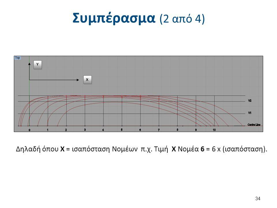 Y Y Χ Χ Δηλαδή όπου Χ = ισαπόσταση Νομέων π.χ. Τιμή Χ Νομέα 6 = 6 x (ισαπόσταση).