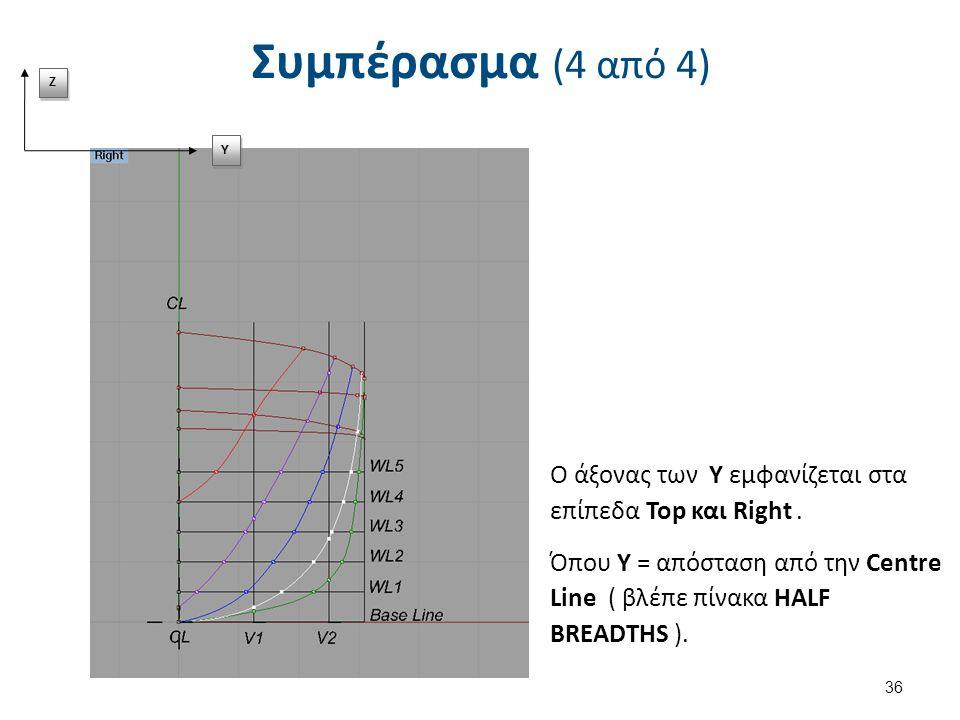 Συμπέρασμα (4 από 4) Z Z Y Y Ο άξονας των Υ εμφανίζεται στα επίπεδα Top και Right.