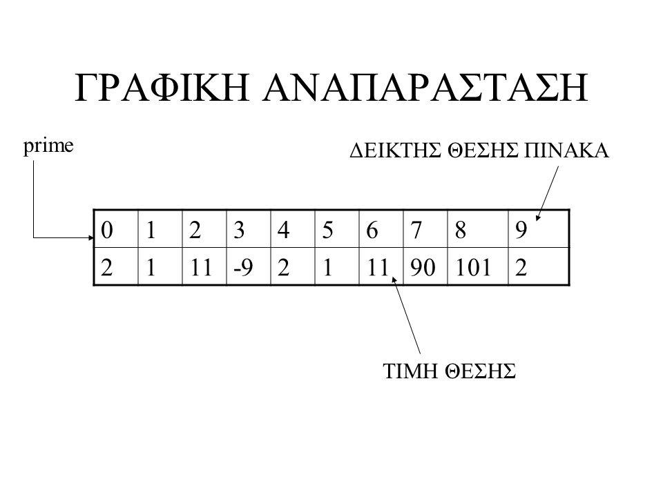 Τι γίνεται στην περίπτωση… Ορίσουμε –int[] prime=new long[20]; MorePrimes.java:5: incompatible types found: long[] required: int[] int[] primes = new long[20]; ^ ΣΥΝΤΑΚΙΚΟ ΛΑΘΟΣ : –Ασυμβατότητα τύπων δήλωσης και ορισμού