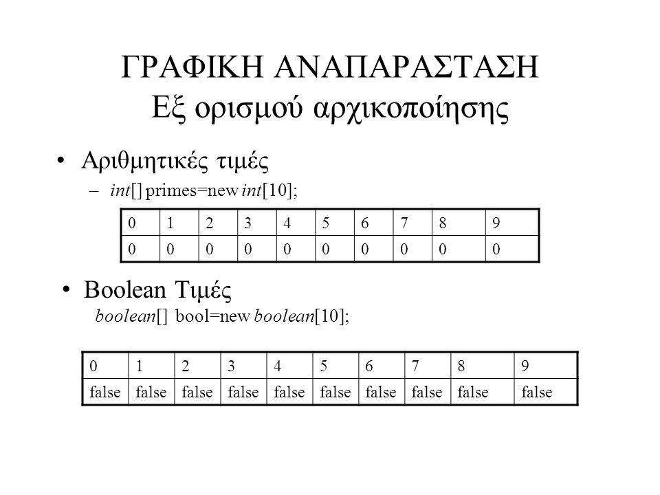 ΓΡΑΦΙΚΗ ΑΝΑΠΑΡΑΣΤΑΣΗ Εξ ορισμού αρχικοποίησης Αριθμητικές τιμές –int[] primes=new int[10]; 0123456789 0000000000 0123456789 false Boolean Τιμές boolean[] bool=new boolean[10];