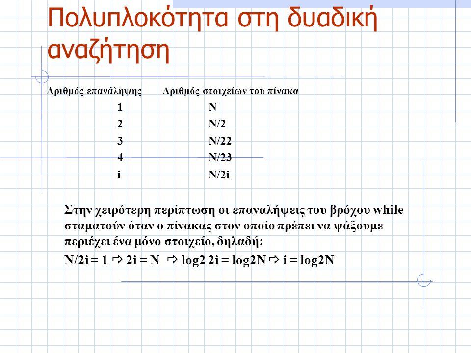 Πολυπλοκότητα στη δυαδική αναζήτηση Αριθμός επανάληψης Αριθμός στοιχείων του πίνακα 1Ν 2Ν/2 3Ν/22 4 Ν/23 iN/2i Στην χειρότερη περίπτωση οι επαναλήψεις του βρόχου while σταματούν όταν ο πίνακας στον οποίο πρέπει να ψάξουμε περιέχει ένα μόνο στοιχείο, δηλαδή: N/2i = 1  2i = N  log2 2i = log2N  i = log2N