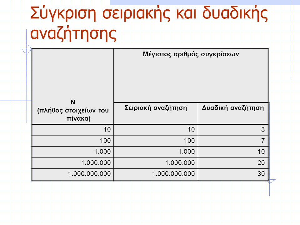 Σύγκριση σειριακής και δυαδικής αναζήτησης Ν (πλήθος στοιχείων του πίνακα) Μέγιστος αριθμός συγκρίσεων Σειριακή αναζήτησηΔυαδική αναζήτηση 10 3 100 7 1.000 10 1.000.000 20 1.000.000.000 30