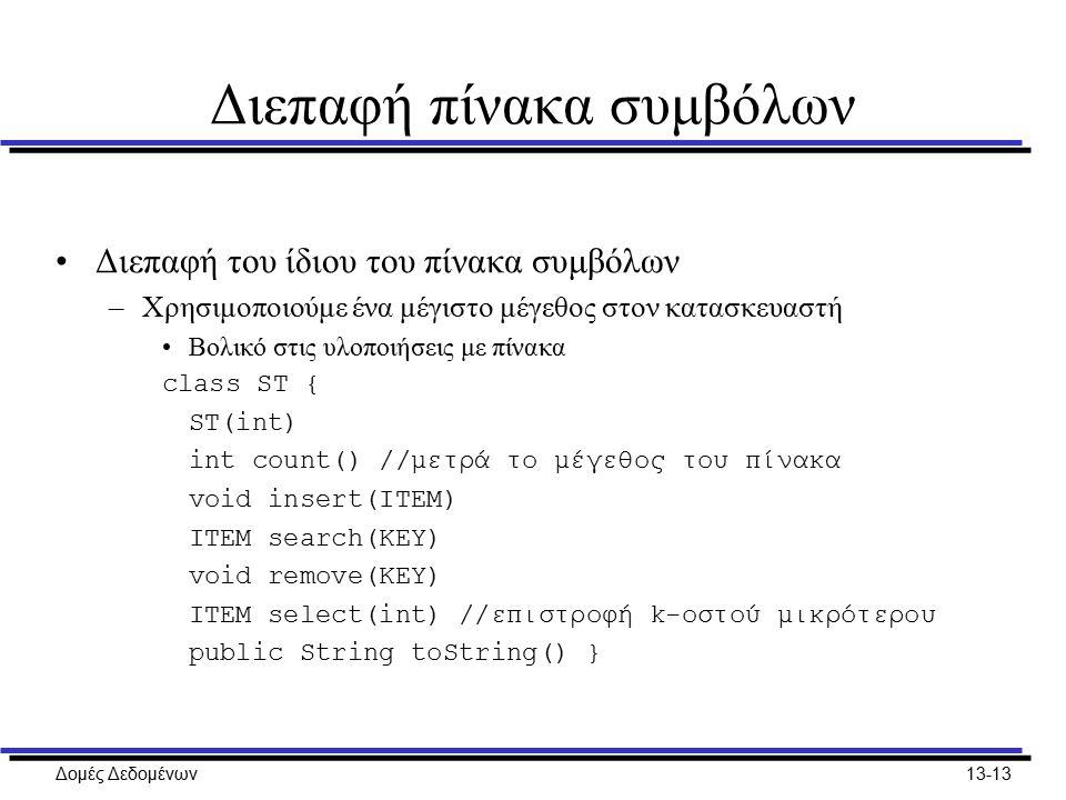 Δομές Δεδομένων13-13 Διεπαφή πίνακα συμβόλων Διεπαφή του ίδιου του πίνακα συμβόλων –Χρησιμοποιούμε ένα μέγιστο μέγεθος στον κατασκευαστή Βολικό στις υλοποιήσεις με πίνακα class ST { ST(int) int count() //μετρά το μέγεθος του πίνακα void insert(ITEM) ITEM search(KEY) void remove(KEY) ITEM select(int) //επιστροφή k-οστού μικρότερου public String toString() }