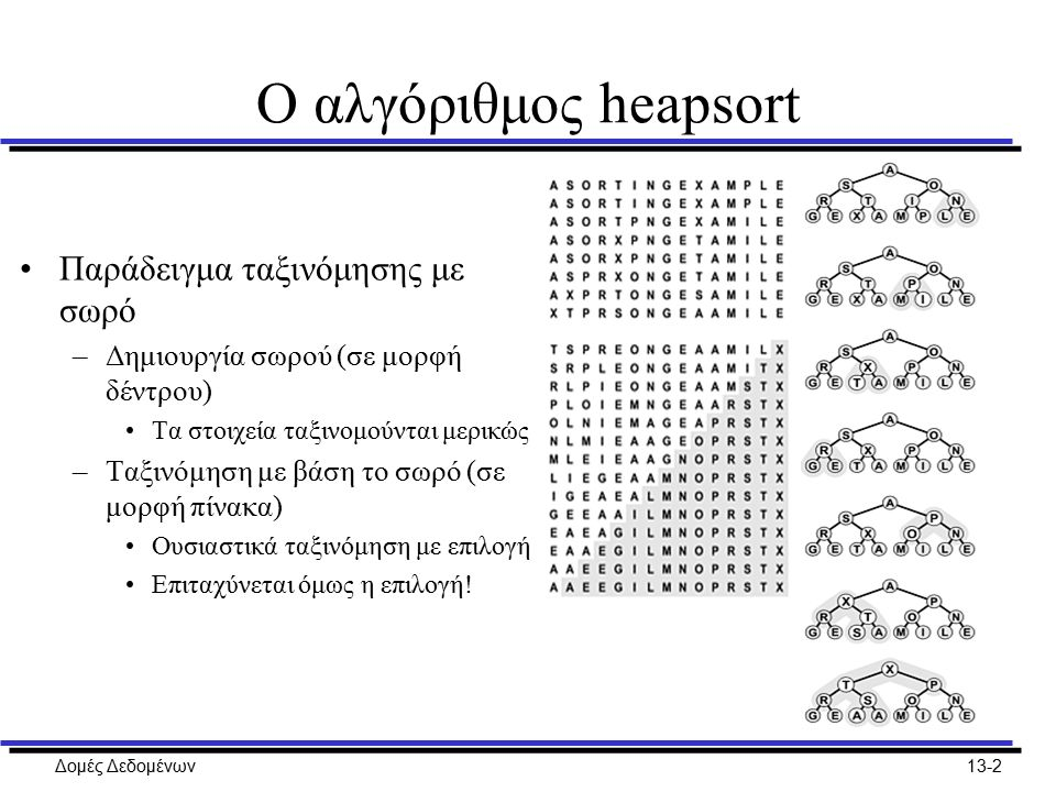 Δομές Δεδομένων13-3 Ο αλγόριθμος heapsort Χρήση σωρού για επιλογή –Εντοπισμός των k μεγαλύτερων από τα N στοιχεία ή απλώς του k-οστού μεγαλύτερου –Η ταξινόμηση λύνει το πρόβλημα σε χρόνο NlοgN –Ο σωρός λύνει το πρόβλημα σε γραμμικό χρόνο για μικρό k 1η μέθοδος (προφανής) –Κατασκευάζουμε το σωρό σε χρόνο Ο(N) –Αφαιρούμε k στοιχεία σε χρόνο 2klοgN 2η μέθοδος (όχι τόσο προφανής) –Κατασκευάζουμε έναν ανάποδο σωρό με k στοιχεία Η εξαγωγή αφαιρεί το μικρότερο στοιχείο –Κάνουμε N-k εισαγωγές ακολουθούμενες από εξαγωγές του ελάχιστου Κάθε φορά βγάζουμε το μικρότερο από k+1 στοιχεία –Συνολικό κόστος 2k + 2(N-k)lοgk