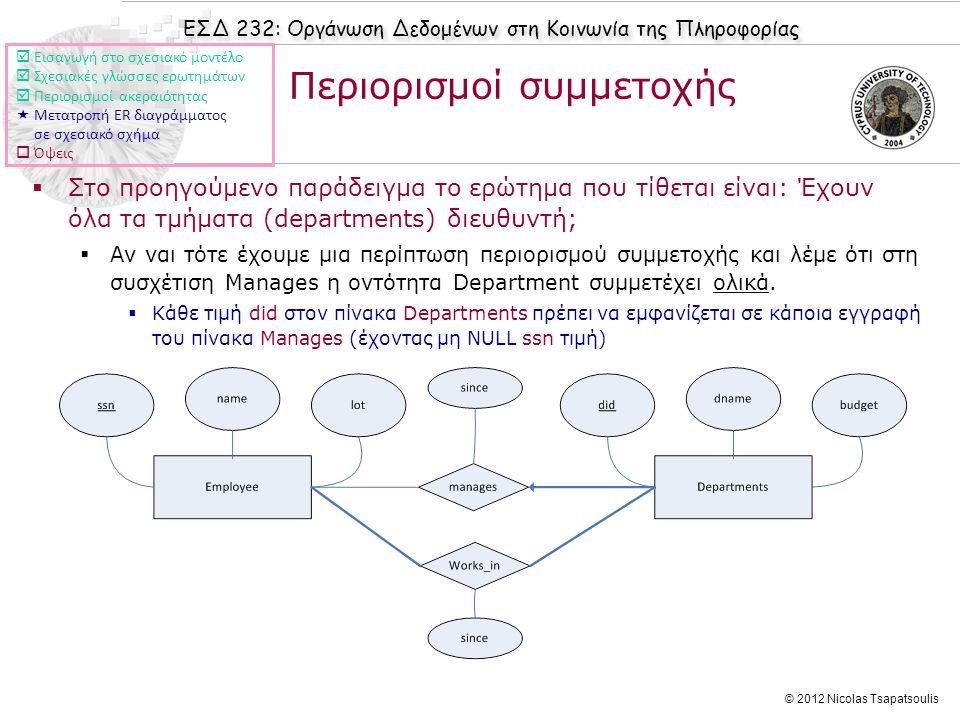 ΕΣΔ 232: Οργάνωση Δεδομένων στη Κοινωνία της Πληροφορίας © 2012 Nicolas Tsapatsoulis Περιορισμοί συμμετοχής  Στο προηγούμενο παράδειγμα το ερώτημα πο