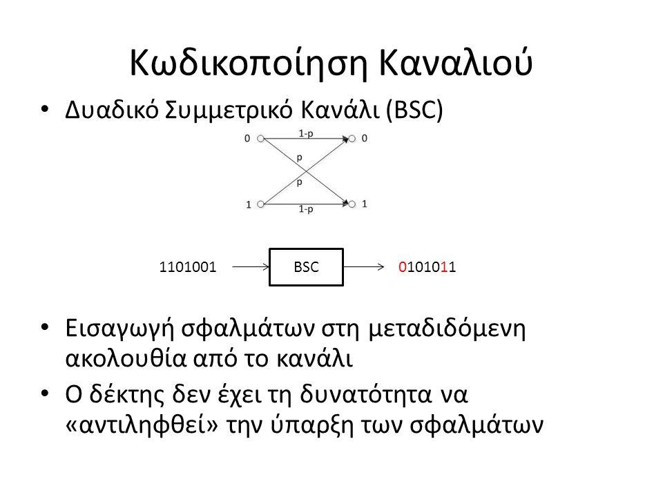 Κωδικοποίηση Καναλιού Μία απλή ιδέα: Επανάληψη της μετάδοσης κάθε bit πληροφορίας n φορές Ο δέκτης θεωρεί ότι η τιμή ενός bit πληροφορίας είναι η τιμή (0 ή 1) που εμφανίζεται τις περισσότερες φορές στην αντίστοιχη n-αδα (αποκωδικοποίηση πλειοψηφικής λογικής) BSC 111111000111000000111101111000011010000111