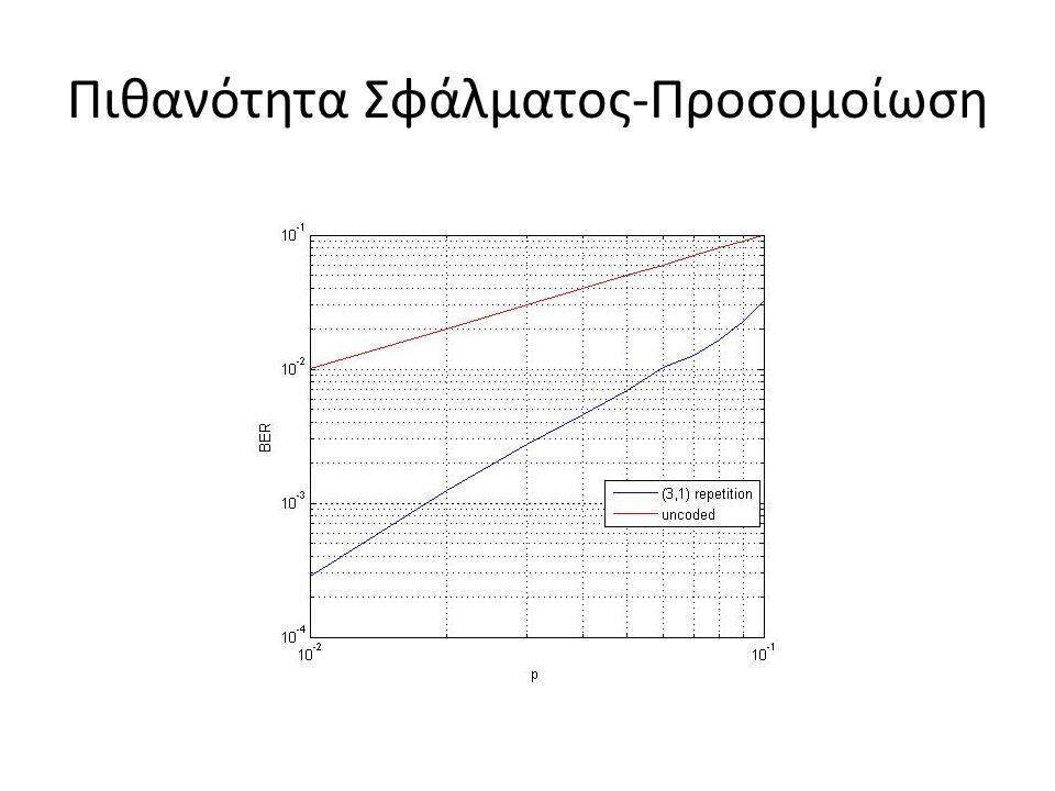 Matlab gfweight(G) : υπολογίζει την ελάχιστη απόσταση hamming του γραμμικού μπλοκ κώδικα που παράγεται από τον G decode(r, n, k, 'linear', G, s) : αποκωδικοποιεί την ακολουθία r, χρησιμοποιώντας τον (n,k) γραμμικό block κώδικα που παράγεται από τον G.