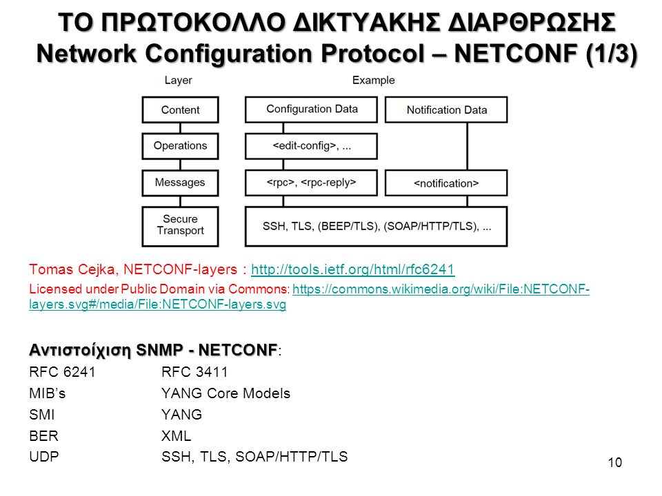 ΤΟ ΠΡΩΤΟΚΟΛΛΟ ΔΙΚΤΥΑΚΗΣ ΔΙΑΡΘΡΩΣΗΣ Network Configuration Protocol – NETCONF (1/3) Tomas Cejka, NETCONF-layers : http://tools.ietf.org/html/rfc6241http://tools.ietf.org/html/rfc6241 Licensed under Public Domain via Commons: https://commons.wikimedia.org/wiki/File:NETCONF- layers.svg#/media/File:NETCONF-layers.svghttps://commons.wikimedia.org/wiki/File:NETCONF- layers.svg#/media/File:NETCONF-layers.svg Αντιστοίχιση SNMP - NETCONF Αντιστοίχιση SNMP - NETCONF : RFC 6241RFC 3411 MIB'sYANG Core Models SMIYANG BERXML UDPSSH, TLS, SOAP/HTTP/TLS 10