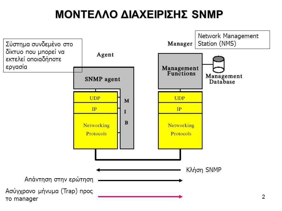 2 ΜΟΝΤΕΛΛΟ ΔΙΑΧΕΙΡΙΣΗΣ SNMP Κλήση SNMP Απάντηση στην ερώτηση Ασύγχρονο μήνυμα (Trap) προς το manager Σύστημα συνδεμένο στο δίκτυο που μπορεί να εκτελεί οποιαδήποτε εργασία Network Management Station (NMS)
