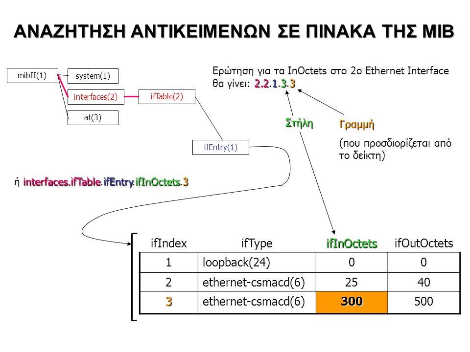 ΑΝΑΖΗΤΗΣΗ ΑΝΤΙΚΕΙΜΕΝΩΝ ΣΕ ΠΙΝΑΚΑ ΤΗΣ ΜΙΒ ifIndexifTypeifInOctetsifOutOctets 1loopback(24)00 2ethernet-csmacd(6)2540 3ethernet-csmacd(6)300500 mibΙΙ(1) system(1) interfaces(2) at(3) ifTable(2) ifEntry(1) 2.2.1.3.3 Ερώτηση για τα InOctets στο 2ο Ethernet Interface θα γίνει: 2.2.1.3.3 Στήλη Γραμμή (που προσδιορίζεται από το δείκτη) ή interfaces.ifTable.ifEntry.ifInOctets.3