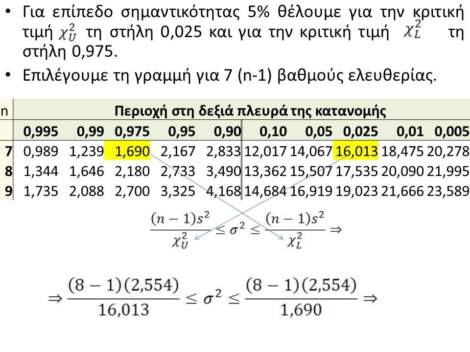 Για επίπεδο σημαντικότητας 5% θέλουμε για την κριτική τιμή τη στήλη 0,025 και για την κριτική τιμή τη στήλη 0,975. Επιλέγουμε τη γραμμή για 7 (n-1) βα